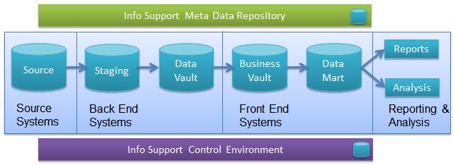 Info Support Data Vault generatie in Endeavour BI