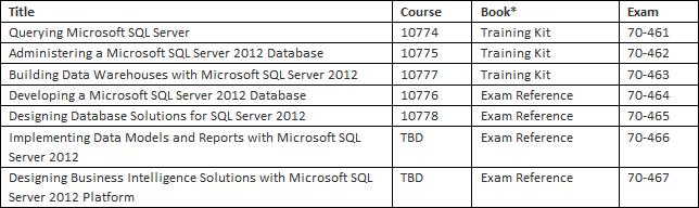 SQL Server 2012 examens en trainingen