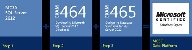 SQL Server 2012 - MCSE Data Platform