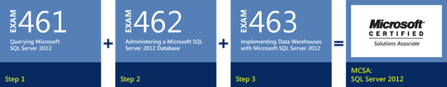 SQL Server 2012 MCSA