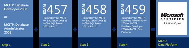 SQL Server 2012 - Upgrade naar MCSE Data Platform