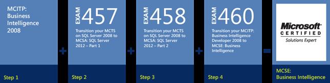 SQL Server 2012 - Upgrade naar MCSE Business Intelligence