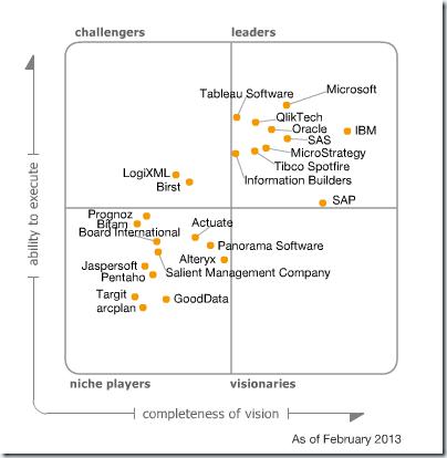 Gartner Magic Quadrant BI and Analytics Platforms 2013
