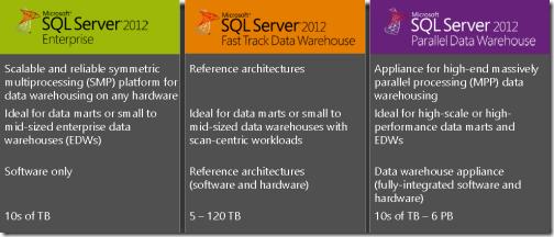 SQL Server familie