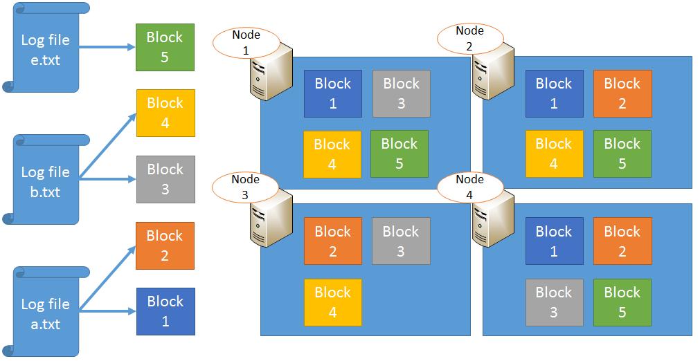 Block Replication in HDFS