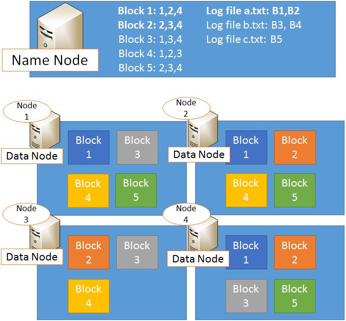 name node data node