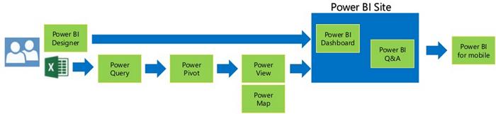 De Power BI suite