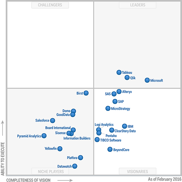 Gartner Magic Quadrant Business Intelligence and Analytics Platforms 2016