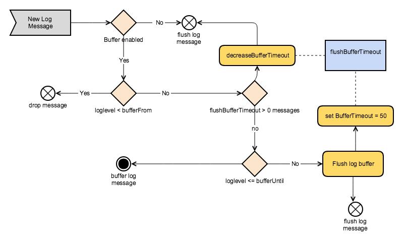 Activity diagram of the contextual logbuffer