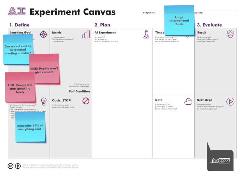 Canvas with 2 major risks