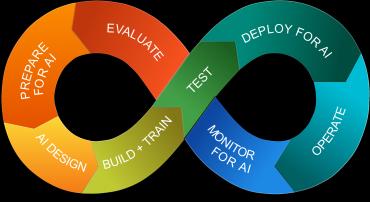 Overzicht van DevOps for AI Model