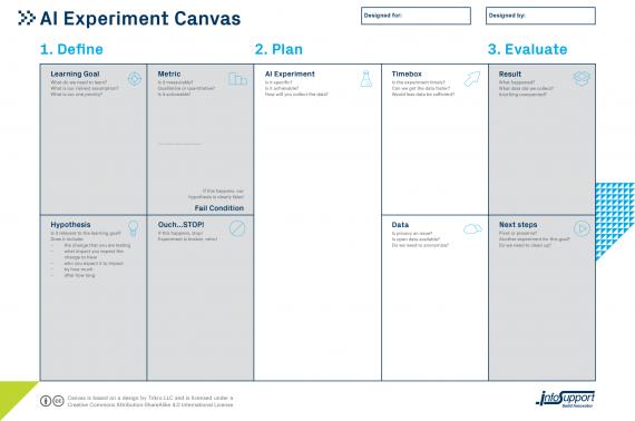 AI Experiment Canvas als template voor klantbehoud