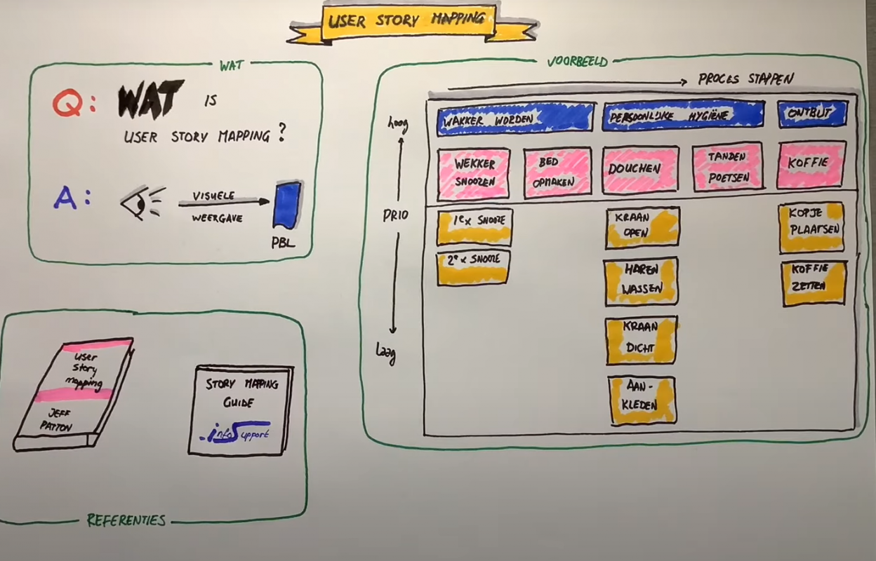 User Story Mapping - wat is het?