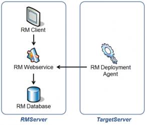 RM Deployment Architecture