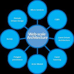 Web Scale Architecture graphic
